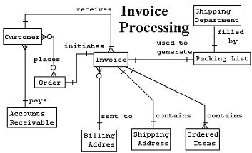 Data model entity relation diagram design a database schema with data model entity relation diagram ccuart Gallery