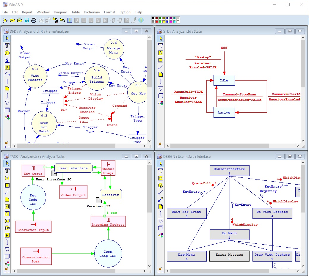 Structured Analysis Design Data Flow Diagrams Dfds Structure Charts State Models Stds And Task Diagrams